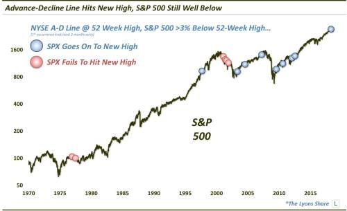 What Will It Take For The S&P 500 To Reclaim New Highs?