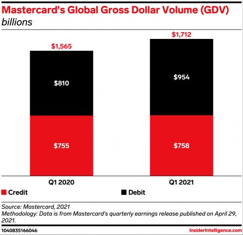 Mastercard's debit volume pushes the card network into recovery mode