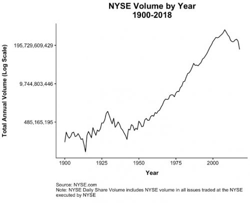 Yes, Passive Investing Has Exploded. But Here's Why Fears of a Bubble are Overblown
