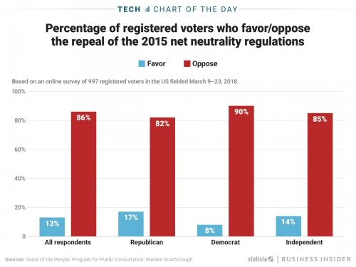 Senate Votes To Save Net Neutrality Rules Amid Public Outcry, And An Uphill Battle