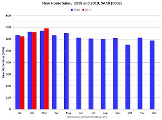 A few Comments on March New Home Sales
