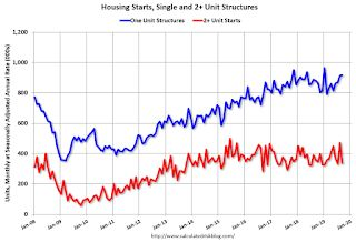 Housing Starts decreased to 1.256 Million Annual Rate in September