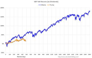 By Request, and Just For Fun: Stock Market as Barometer of Policy Success