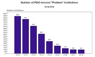 FDIC: Fewer Problem banks, Residential REO Declined in Q1