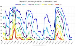 BLS: Unemployment Rates at New Series Lows in Alabama, North Dakota, Tennesse and Vermont
