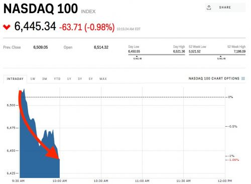 Tech stocks are getting walloped for a 2nd-straight day
