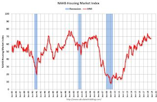 NAHB: Builder Confidence increased to 68 in October