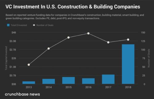 Investor momentum builds for construction tech