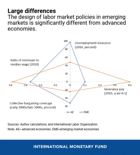 Designing Labor Policies to Foster Inclusive Growth in Emerging Markets