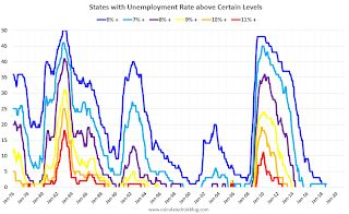 BLS: Unemployment Rates in Idaho, Oregon, South Carolina and Washington at New Lows