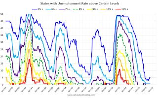 BLS: Unemployment Rates at New Series Lows in North Dakota, Kentucky, Pennsylvania and Vermont