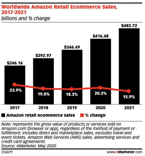 Amazon's worldwide sales will rise 20.2% this year as reliance on e-commerce grows