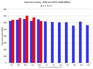 A few Comments on May New Home Sales