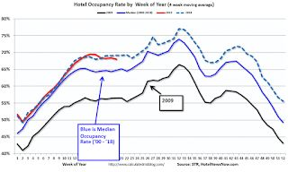 Hotels: Occupancy Rate Decreased Slightly Year-over-year