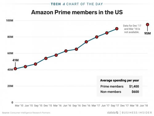 Amazon Prime memberships have more than doubled since its first members-only Prime Day discounts three years ago