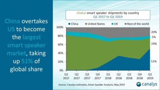 China overtakes U.S. in smart speaker market share