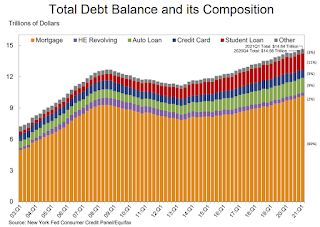 NY Fed Q1 Report: Total Household Debt Increased in Q1 2021, Mortgage Origination Credit Scores Edged Up