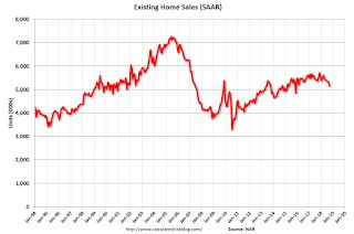 NAR: Existing-Home Sales Declined to 5.15 million in September