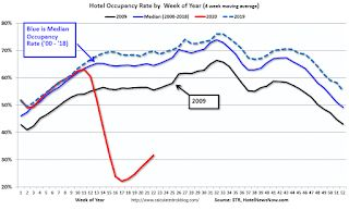 Hotels: Occupancy Rate Declined 50.2% Year-over-year, Slight Increase Week-over-week