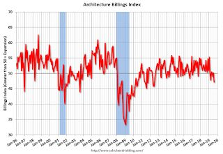 "AIA: ""Substantial Decline in Architecture Billings"""