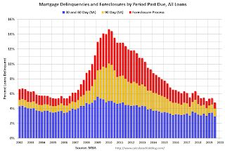 """MBA: """"Mortgage Delinquencies Fall to Lowest Level in Nearly 25 Years"""""""