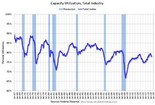 Industrial Production Increased 0.4% in May