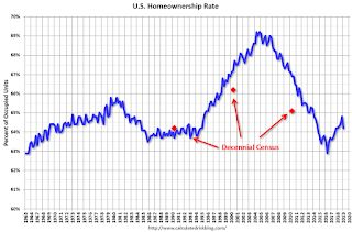 HVS: Q1 2019 Homeownership and Vacancy Rates