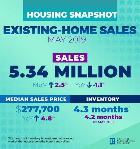 Existing Homes: Low Mortgage Rates Revive Sales
