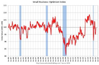 Small Business Optimism Increased in April