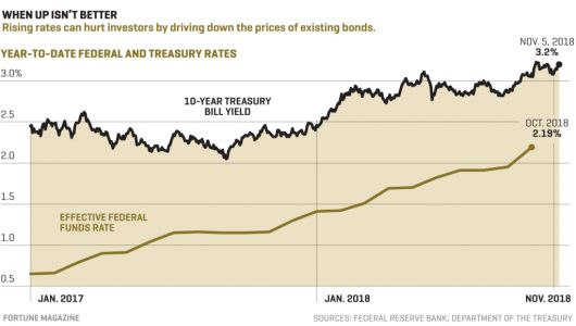 The Best Bond Funds to Buy for 2019 as Interest Rates Rise