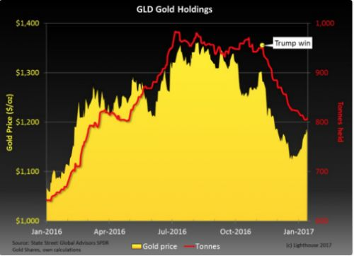 Does Gold's 5-Year High Mean It's Time to Re-Think?