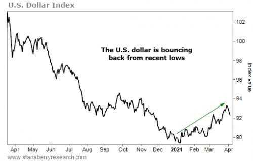 $1.9 Trillion in Stimulus Is Kicking Off a Dollar Rally