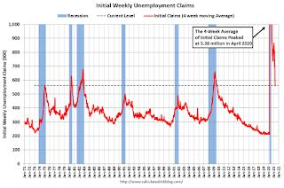 Weekly Initial Unemployment Claims decrease to 498,000