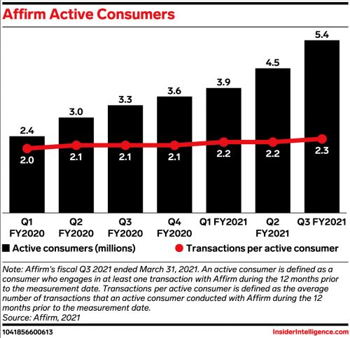 Affirm's consumer and merchant build-out spells long-term trouble for issuers