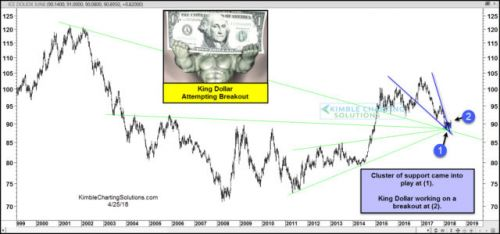 U.S. Dollar Back On The Mend?