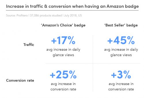 How to Improve Amazon Conversion Rates and Drive Sales