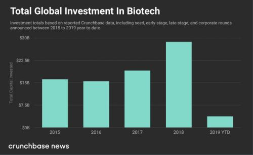 Corporate biotech venture funding rises again