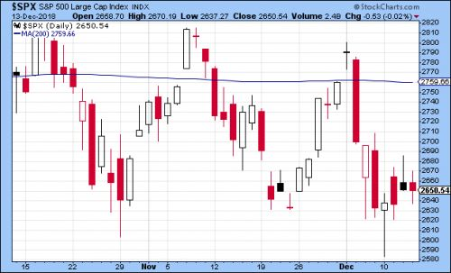 CWS Market Review - December 14, 2018