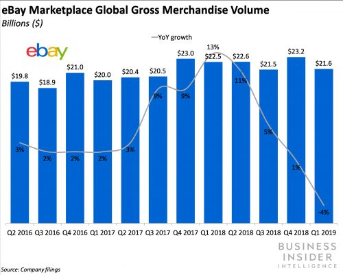 EBay's marketplace growth plunged into the negatives in Q1