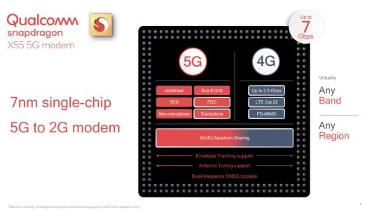 Qualcomm launches its next-gen 5G modem and mmWave antenna