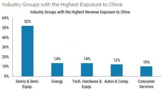 ETFs With The Most Exposure To Trump's Trade Wars