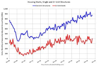 Housing Starts Increased to 1.282 Million Annual Rate in August