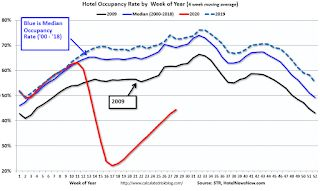 Hotels: Occupancy Rate Declined 30.2% Year-over-year