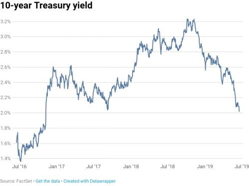 Treasury yields drop as investors remain hopeful for a Fed rate cut