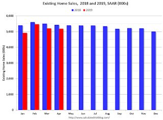 Comments on April Existing Home Sales