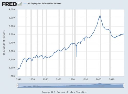 The booms, blips, and dips of dot-com, telecom, and cultural transmissions:  Employment in the information sector