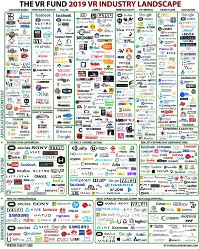 VR Fund: Virtual reality ecosystem has more than 550 companies