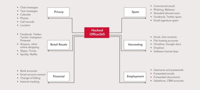 The Value of a Hacked Email Account
