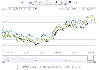 """""""Mortgage rates at their lowest levels in several months"""""""