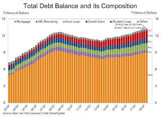 "NY Fed Q2 Report: ""Total Household Debt Rises for 16th Straight Quarter"""